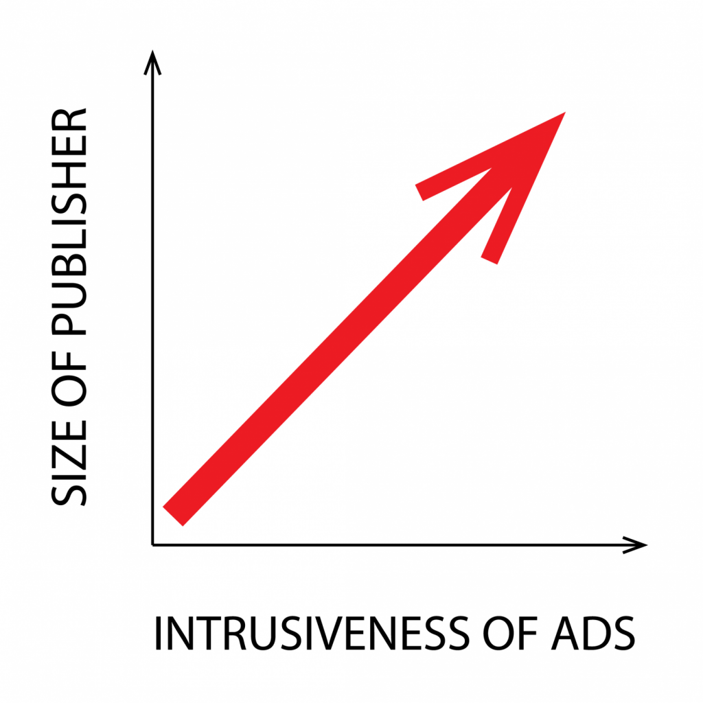 Scale: Intrusiveness of Ads